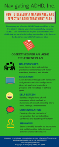 adhd, adhd resources, adhd treatment plan, parenting, education, special needs, add, students